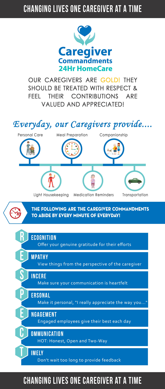important caregiver documents | 24hr homecare