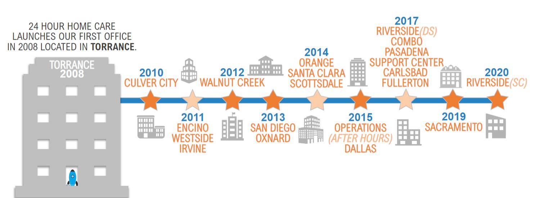 2020 Company Timeline